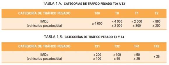 Categorías de tráfico según la norma 6.1 IC